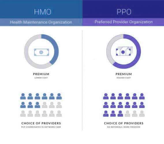 Differences between HMO and PPO insurance